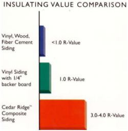 Choosing The Correct Vinyl Siding For Your Home